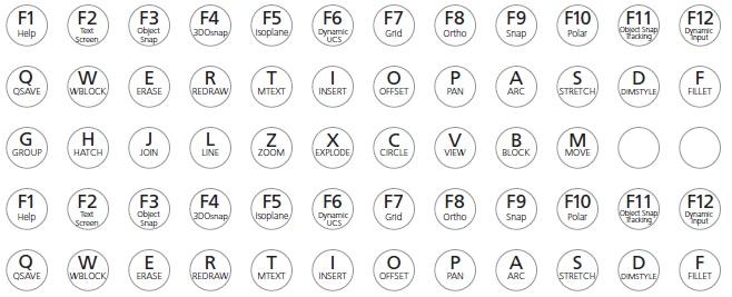 Quick question – What's your favorite AutoCAD command?